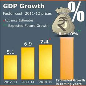 gdp_growth